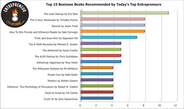 Top 15 Business Books