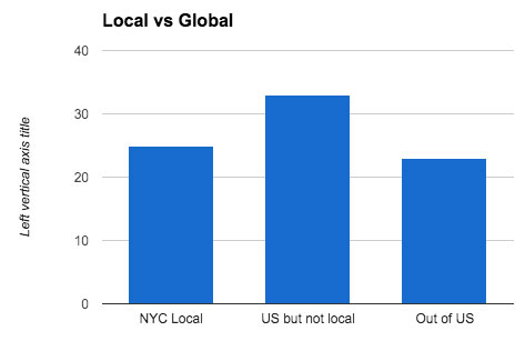 local-vs-global